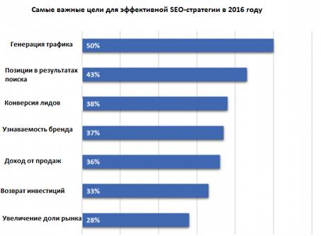 график генерации трафика в 2016