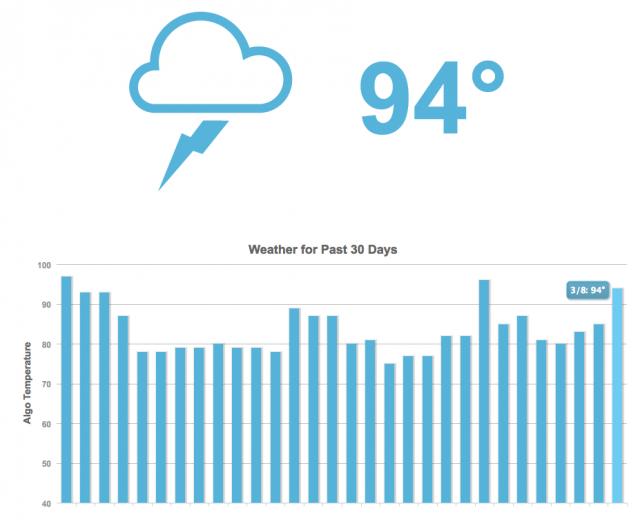 Mozcast stats seo blog proindex