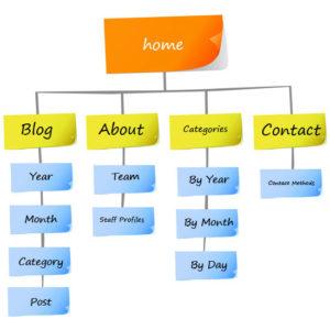 estructura de pagina web seo blog proindex
