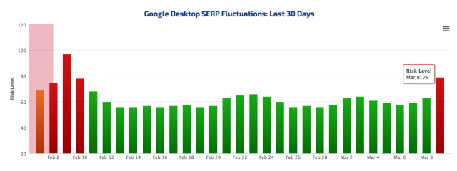 rankranger serp fluctuations seo noticias proindex