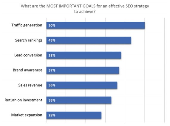 most important goals for an effective seo srategy 2016 proindex