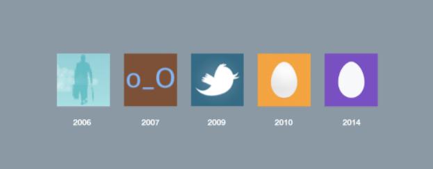Historia de las imágenes de perfil predeterminada en Twitter seo noticias proindex