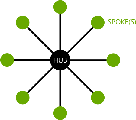 hub-and-spoke seo blog proindex studio