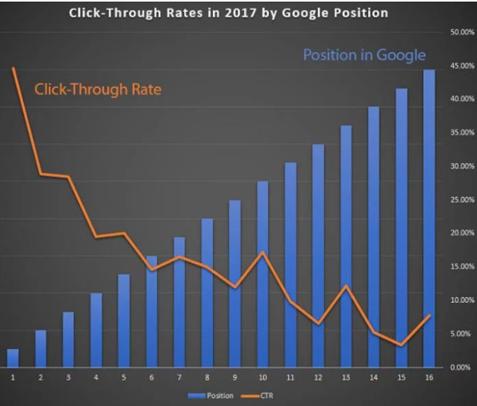 click throungh rate en google 2017 seo noticias proindex